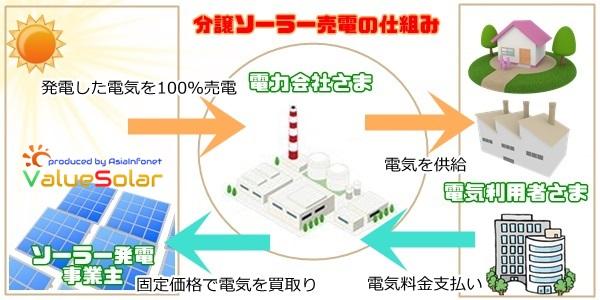 分譲ソーラー売電イメージ