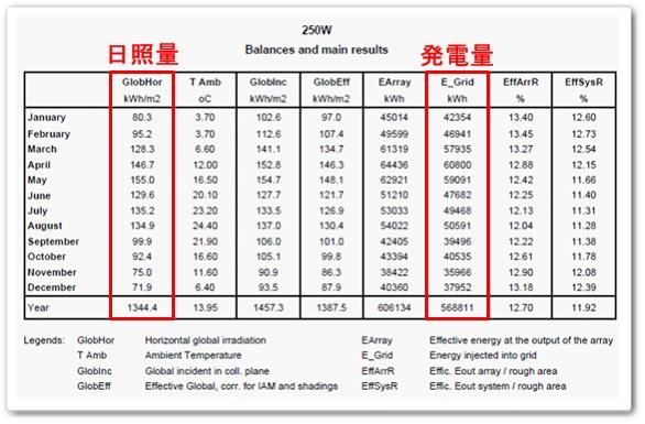 月別日照量と発電予測量